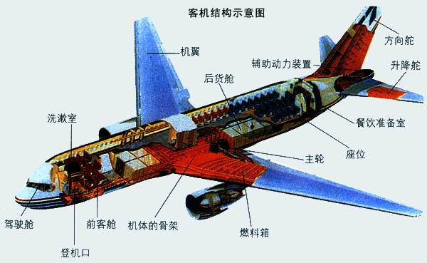 航空工程技术,飞机设计